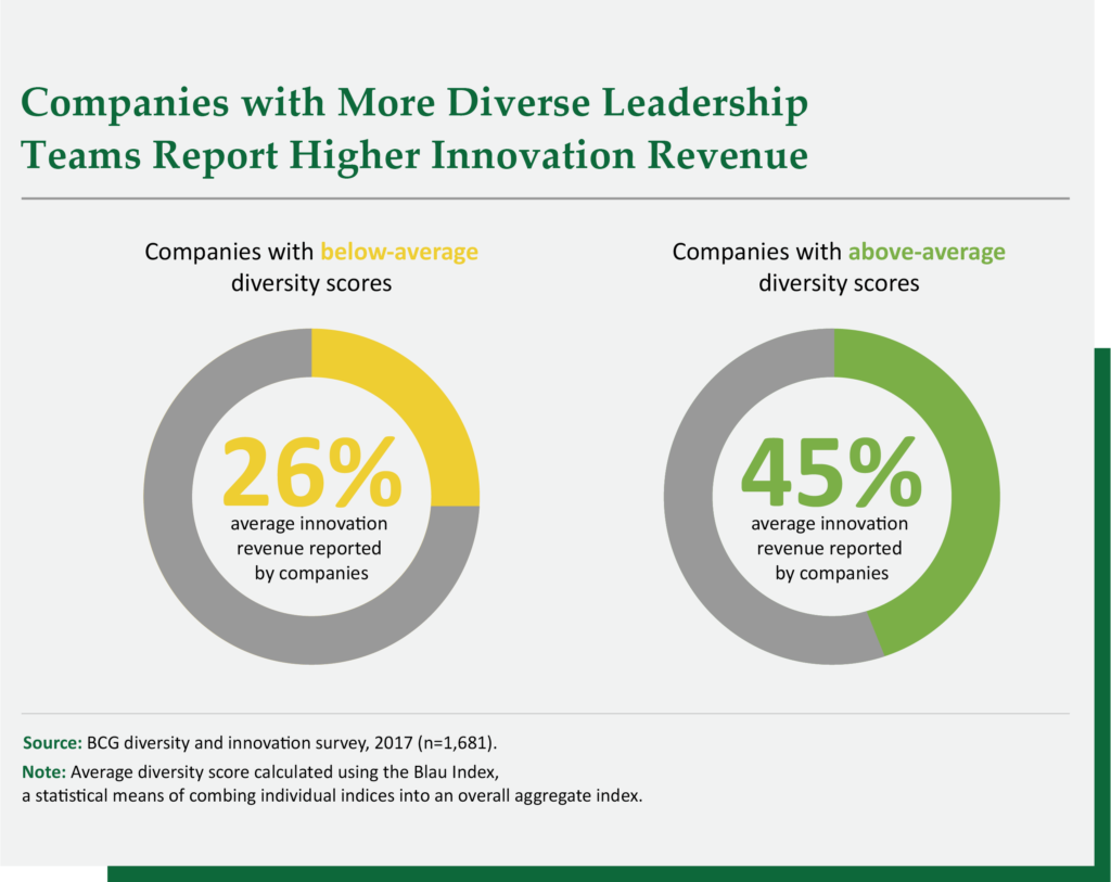 kincannon-reed-diverse-workforce-leadership
